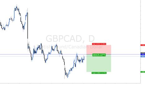 GBPCAD: short