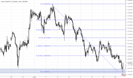 EURUSD: EUR/USD - Support Zone