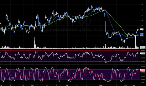 WFT: WFT Completes Textbook Inverted H&S Bottom...