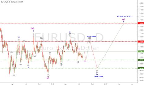 EURUSD: EURUSD Wave Analysis 31 JUL 2016