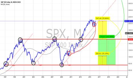 SPX: S&P 500 - Long Term Technical