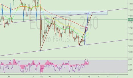 EURUSD: Lots of reasons for short
