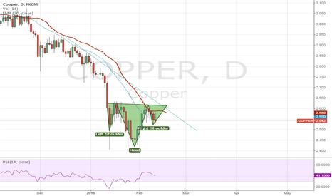 COPPER: Copper Head and Shoulders forming