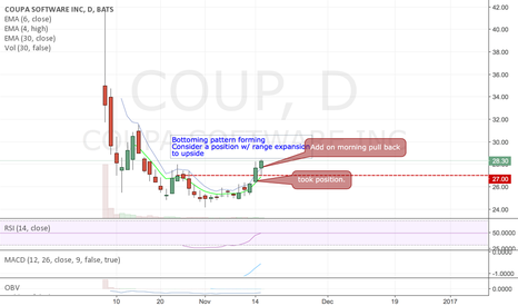 COUP: Looking good, room to the upside