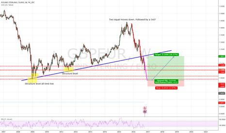 GBPEUR: GBP/EUR LONG TERM OUTLOOK