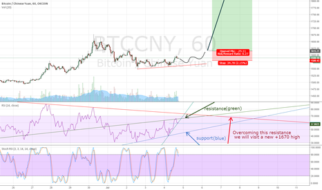 BTCCNY: BTC/CNY ups outlook.
