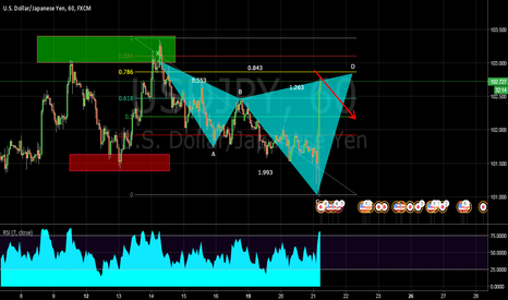 USDJPY: Bear Cypher Pattern Nearing Compeletion