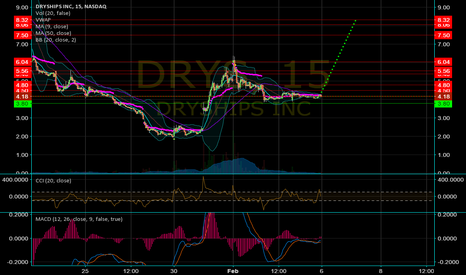 DRYS: A jump like Jan 30/31 can put us here by Tuesday's close easily