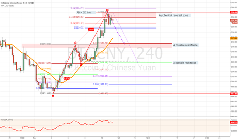 BTCCNY: BTC seems to me to need consolidation.