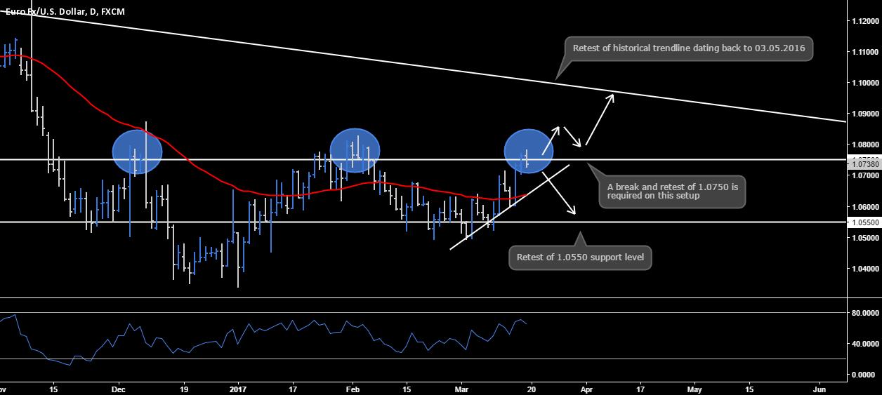 EUR.USD - Technical Breakdown