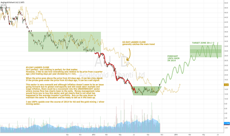 AU: Anglogold Ashanti AU base formation with 100% upside in 2014