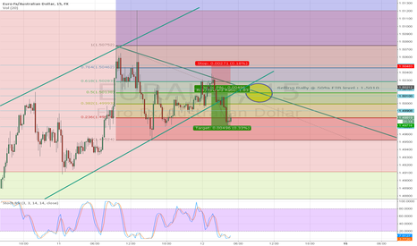 EURAUD: Continuity of new trend for E/A