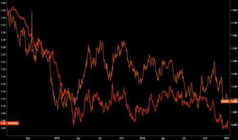 US30Y-US05Y: US5y30y vs EUR