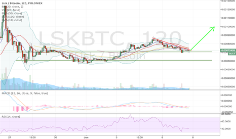 LSKBTC: Next leg up for LSK coming