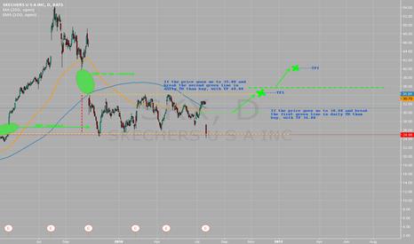 SKX: SKX long time analyse. GAP