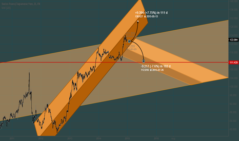 CHFJPY: [CHFJPY] A Big Picture Perspective