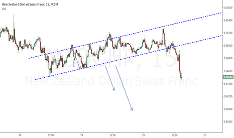NZDCHF: Bearish Continue