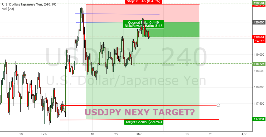 USDJPY next target 4/5 March 2015