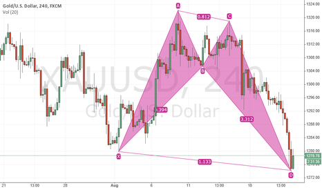 XAUUSD: XAUUSD - Alternate Bat Pattern