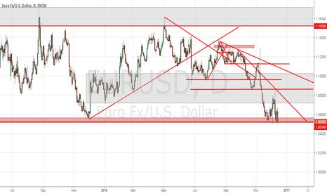 EURUSD: FED y EUR / USD