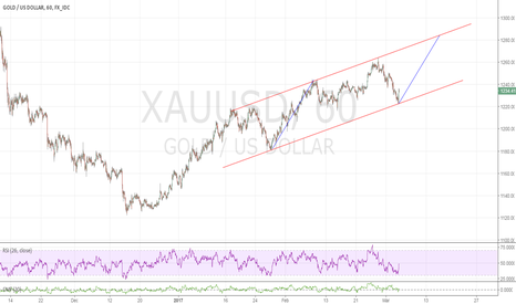 XAUUSD: We are in a channel, next projection is 1280