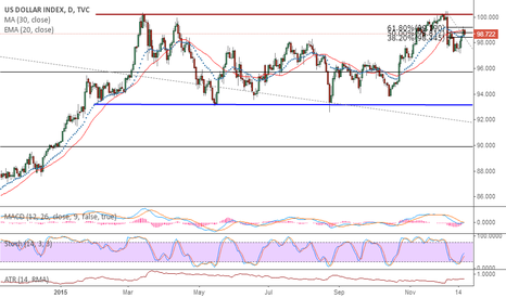 DXY: Long USD until the yearends
