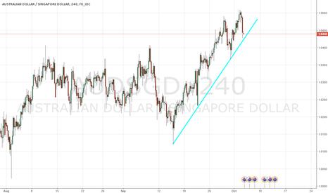 AUDSGD: Trend Line Bounce