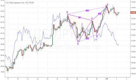 USDJPY: ドル円は再度トラップですか?