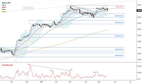 US30: $DJIA Dow Jones working on evening star