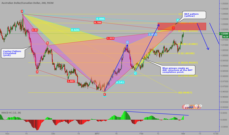 AUDCAD: AUDCAD: Sell-CYPHER and BAT pattern