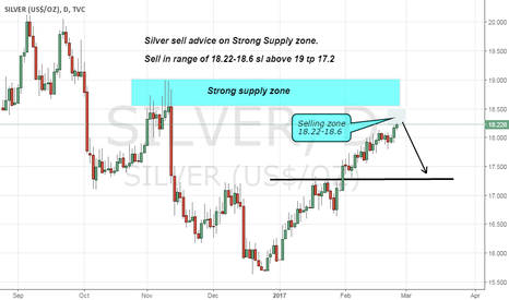 SILVER: Silver short advice on Strong supply zone