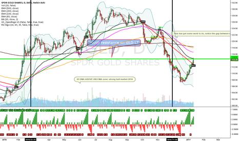 GLD: GLD gold longer term