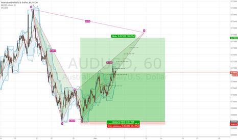 AUDUSD: AUD|USD. Для зевак.