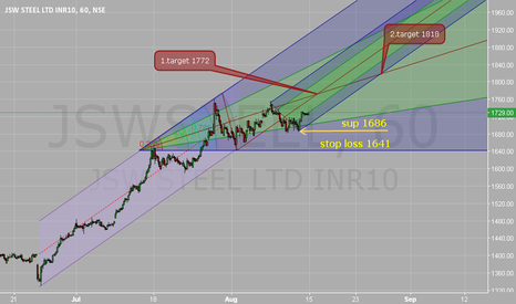 JSWSTEEL: Sup:1686. Stop loss 1641. Target 1772/1818.
