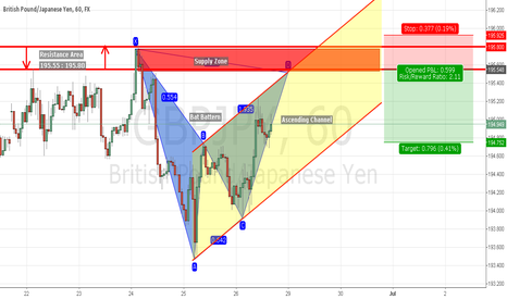 GBPJPY: Potential Short trade on GBPJPY