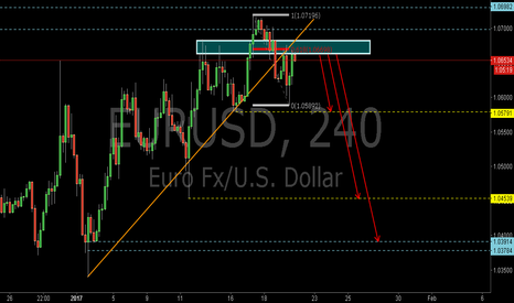 EURUSD: EURUSD:Sell at the 0.618RET