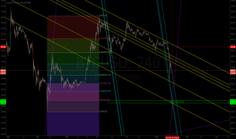 BTCUSD: BTCUSD Sharp Channel. Possible targets