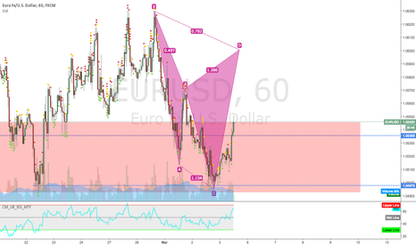 EURUSD: Cypher Pattern on 1h