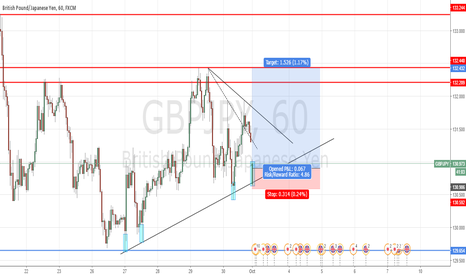 GBPJPY: GOING LONG ON GJ WITH TIGHT STOP