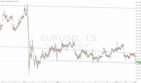 EURUSD: Тест Евры на зрелость