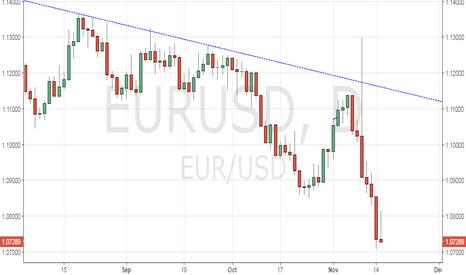 EURUSD: EUR/USD – Is it forming a bullish Gravestone Doji?