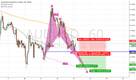 AUDUSD: AUDUSD - SHORT - Possible crab pattern forming