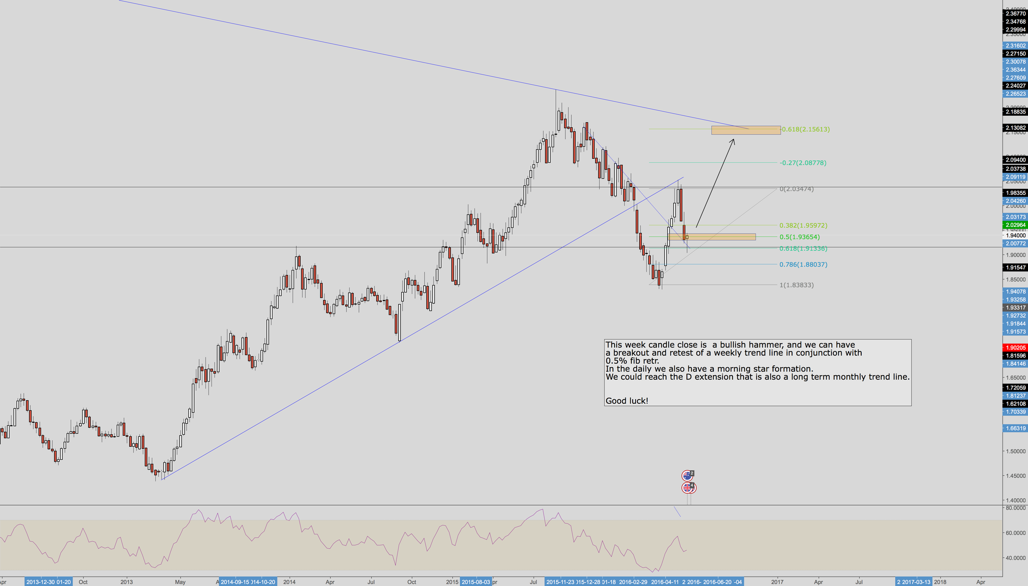 GBPAUD possible bounce from a weekly trend line