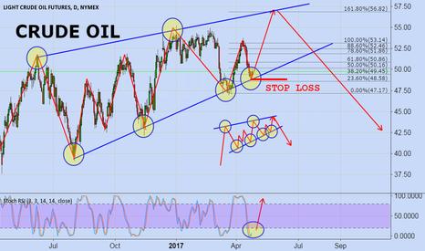 CL1!: Crude Oil (LONG TERM)