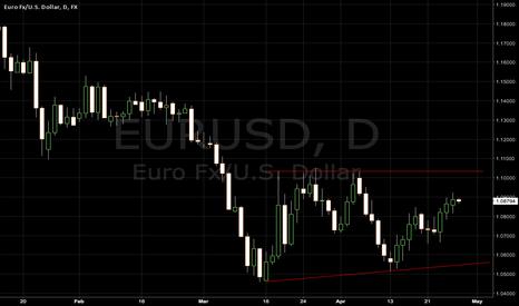 EURUSD: EURUSD on the brink