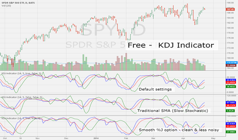 SPY: Pine Script, KDJ Indicator, Free