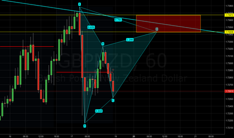 GBPNZD: GBPNZD - Bearish gartley pattern