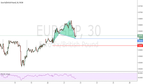 EURGBP: Possible Cypher Pattern