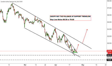 CADJPY: CADJPY BUY THE PULLBACK AT SUPPORT TRENDLINE  Stop Loss Below 80