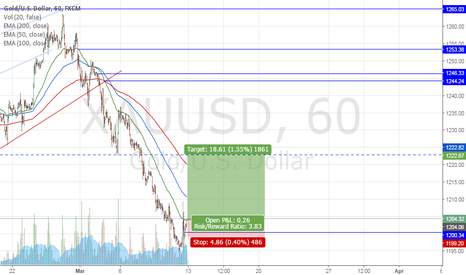 XAUUSD: 4 trades for 13-17 March Gold